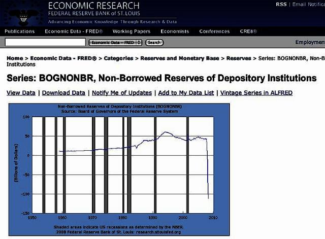 Non-Borrowed Reserves